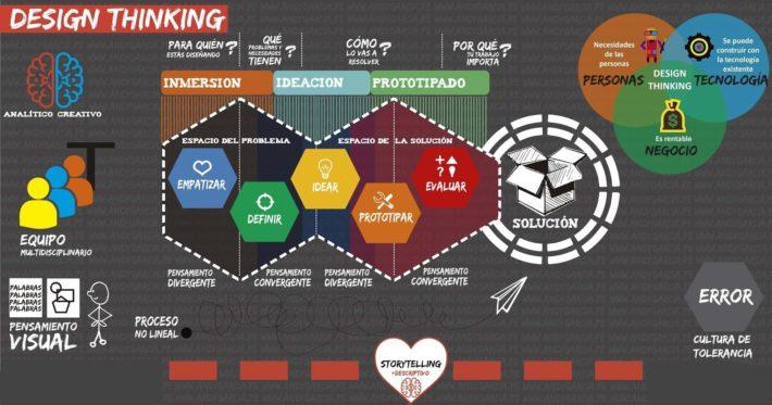 designthinking-metodogas