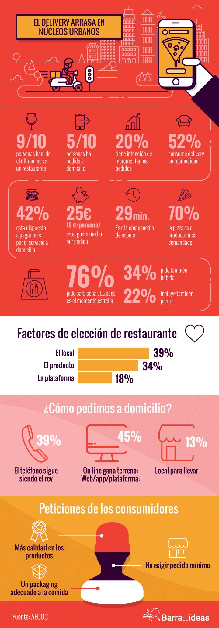 infografia_delivery (1)