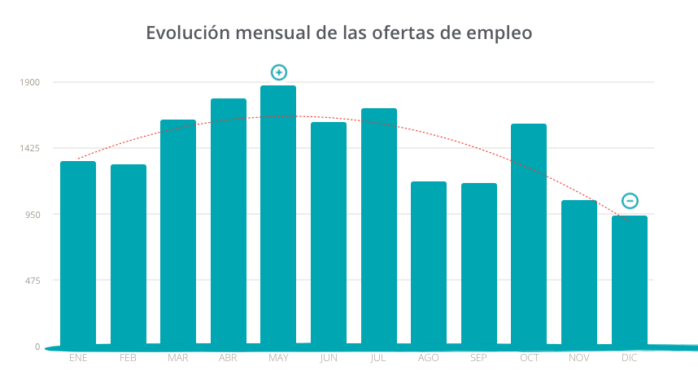 Los meses de mayor demanda laboral en hostelería