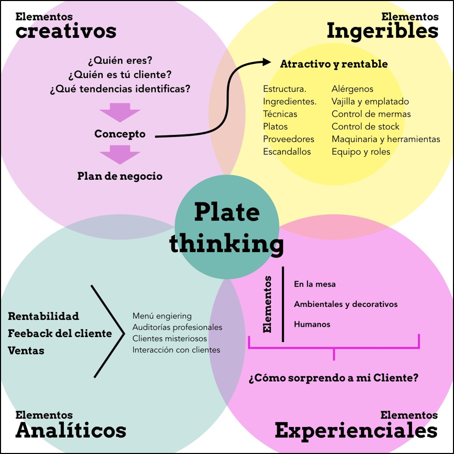 plate thinking